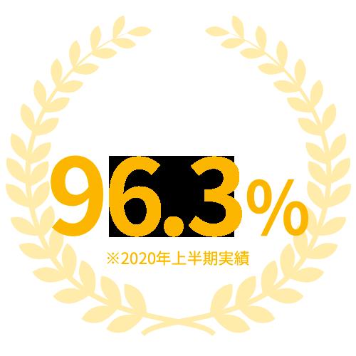 利用継続率96.3%