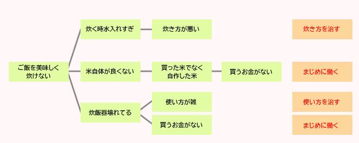 ロジックツリーイメージ