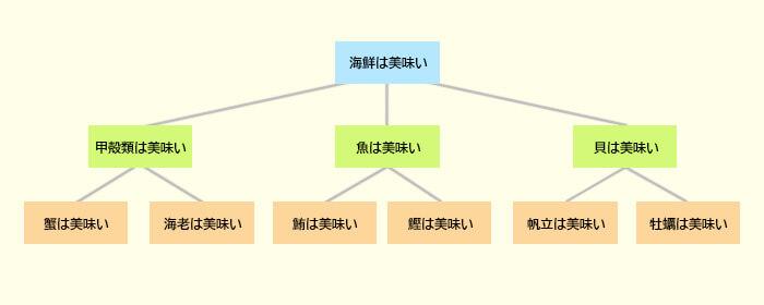 ピラミッドストラクチャーイメージ