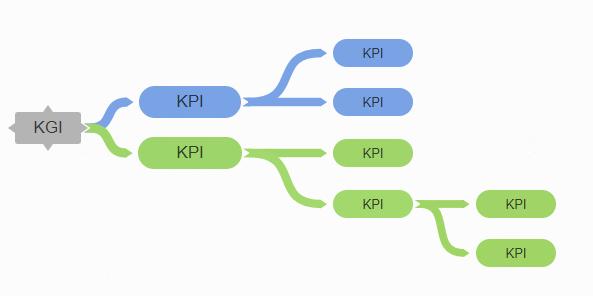 KPI構図