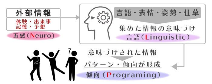 プログラミングtoha