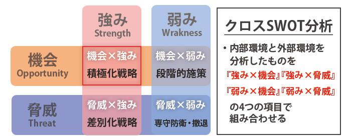 4つの要素、クロス分析