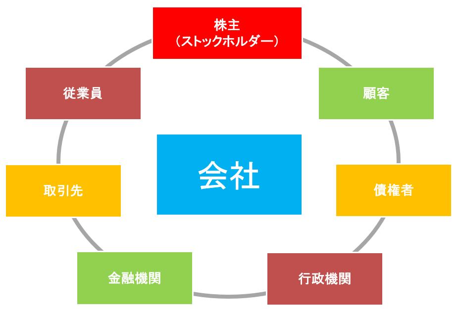 関係 利害 利害関係とはどういう意味?利害関係がある・ない人間関係のそれぞれ8個の特徴